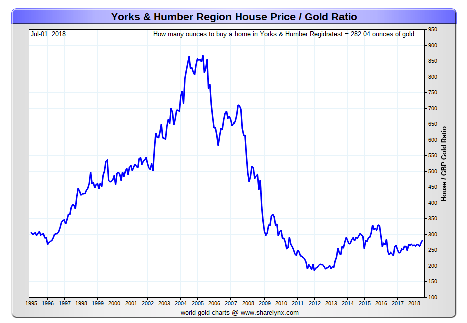 Yorkshire region house price ratio to gold