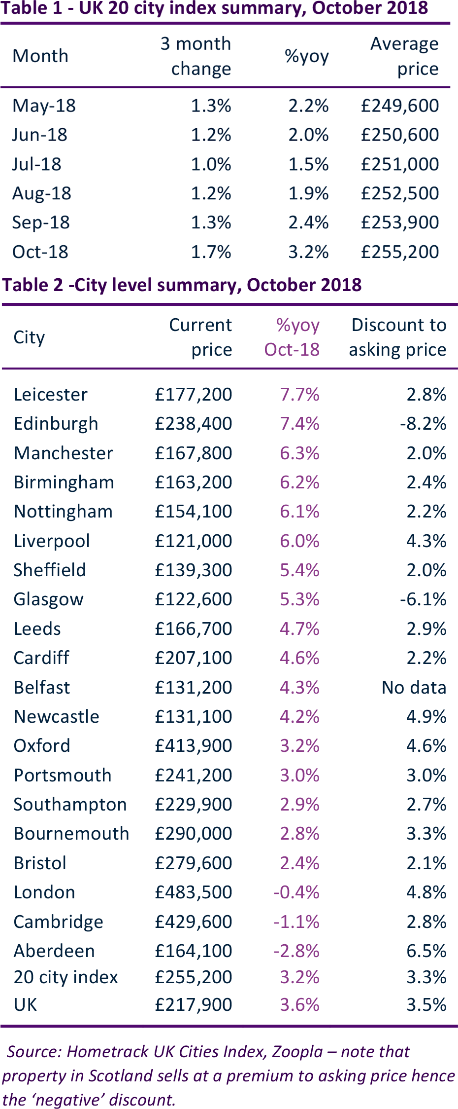 hometrack-uk-cities-house-price-index-report-oct-2018-table-1-and-2