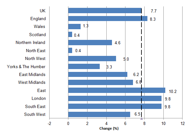 All dwellings annual house price rates of change UK, country and regions