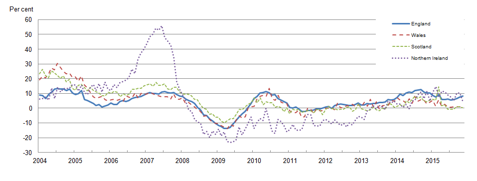 All dwellings annual house price rates of change by country, January 2004 to November 2015