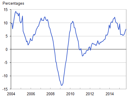 Annual house price rates of change, UK all dwellings from January 2004 to November 2015