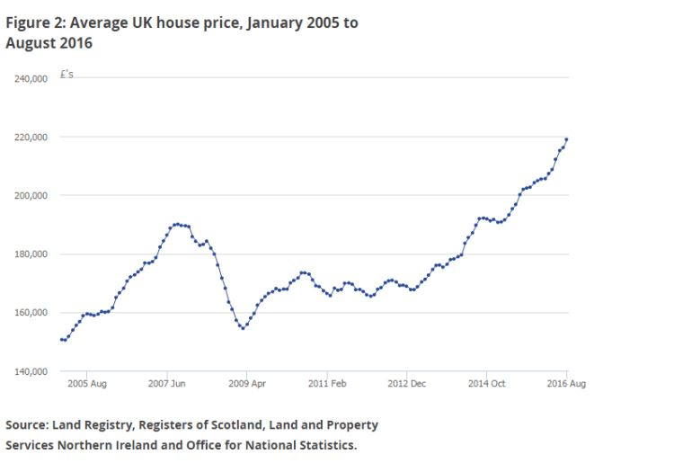 Average UK house price January 2005 to August 2016
