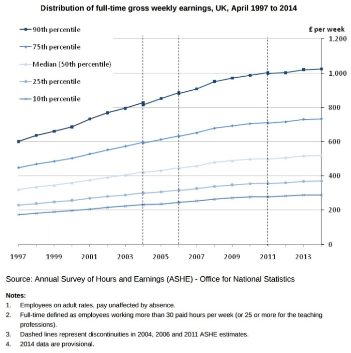 Distribution of full-time gross weekly earnings, UK, April 1997 to 2014