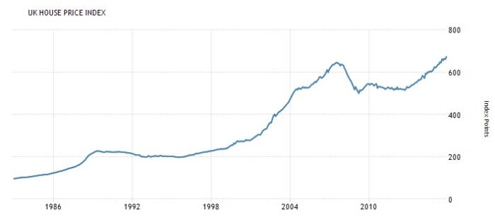 House Price Index from 1983