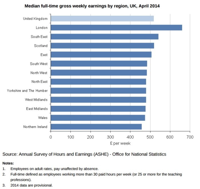 Median full-time gross weekly earnings by region, UK, April 2014