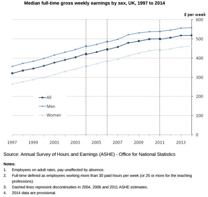 Median full-time gross weekly earnings by sex, UK, 1997 to 2014