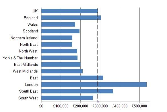 Mix-adjusted average house price UK, country and region