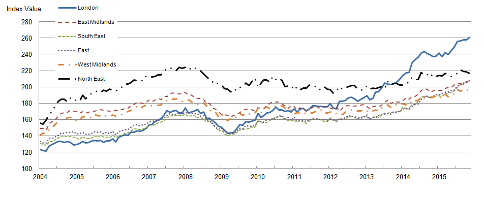 Mix-adjusted house price index by selected regions from January 2004 to November 2015