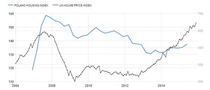 Poland and UK Housing Index
