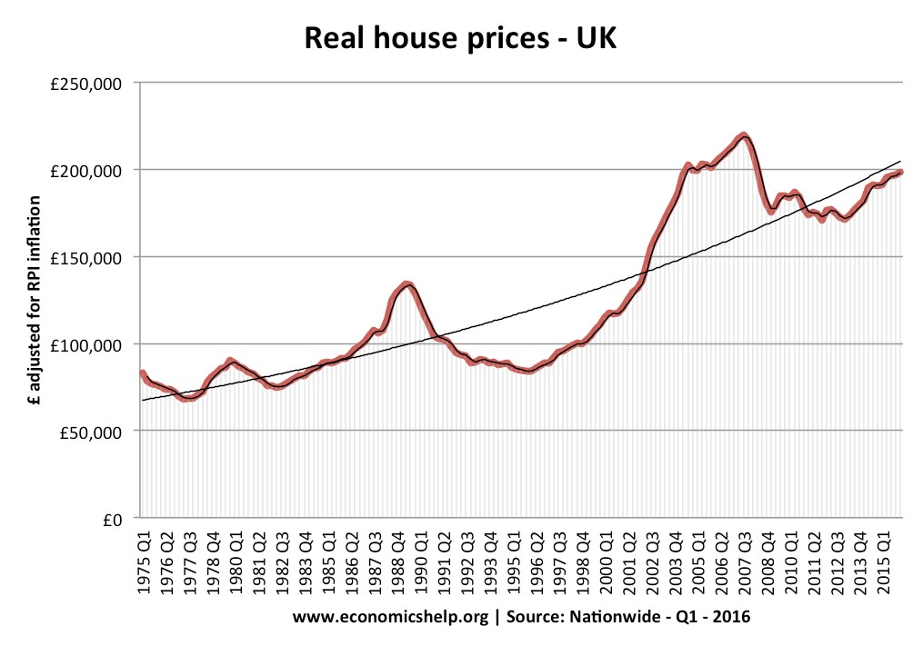 Real house price in the UK