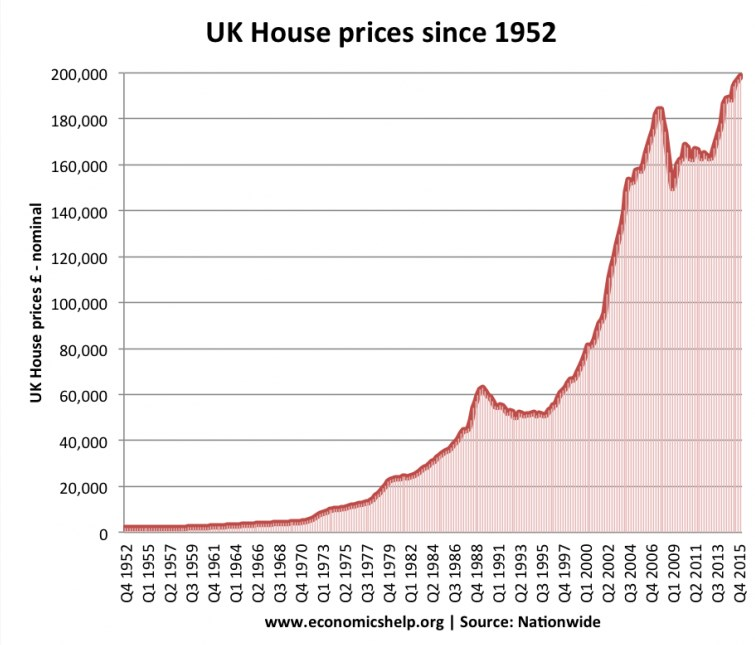 UK housing price od 1952 roku
