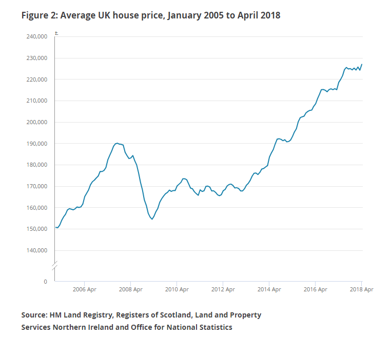 average UK house price from 2005 do april 2018