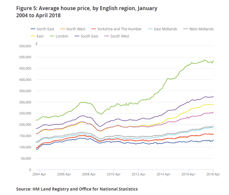 average house price by region from 2014 to april 2018