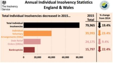 Annual Individual Insolvency Statistics England & Wales 2015
