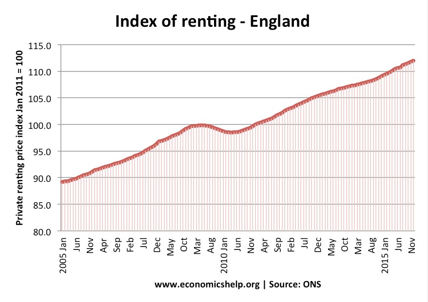index od renting w Anglii