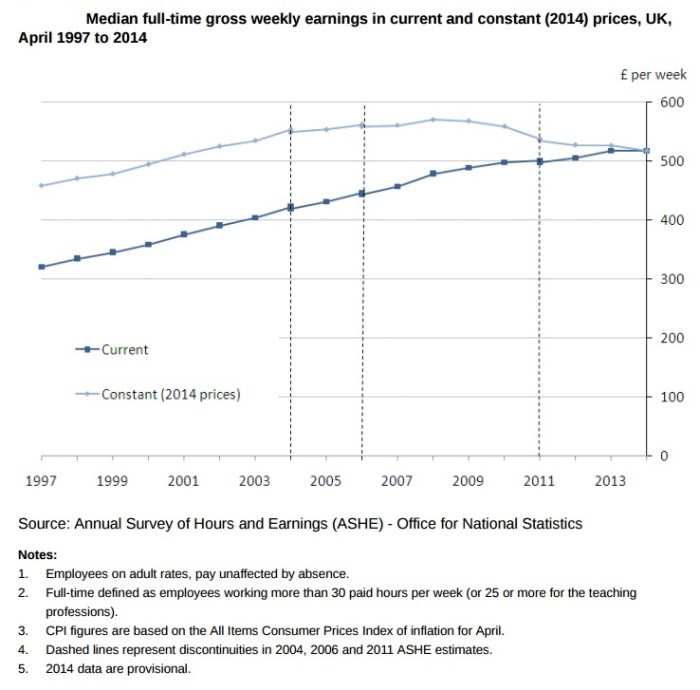 Median full-time gross weekly earnings in current and constant (2014) prices, UK, April 1997 to 2014
