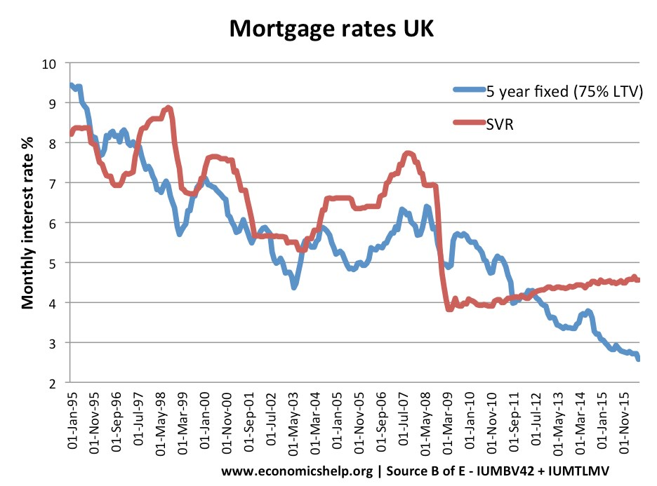 mortgages rates UK