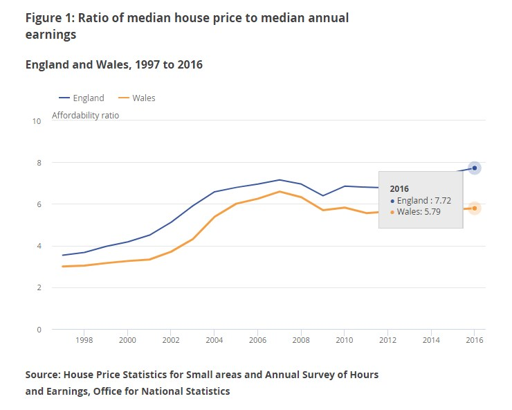 ratio of median house price to median annual earnings